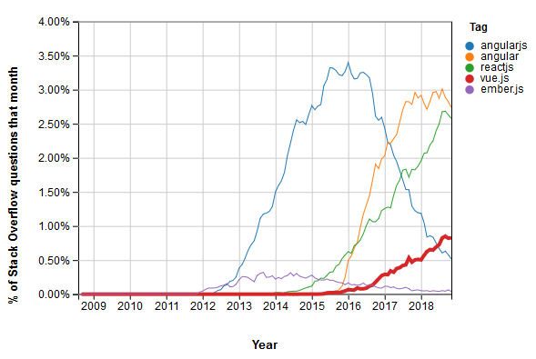 Stack Overflow Question Trends